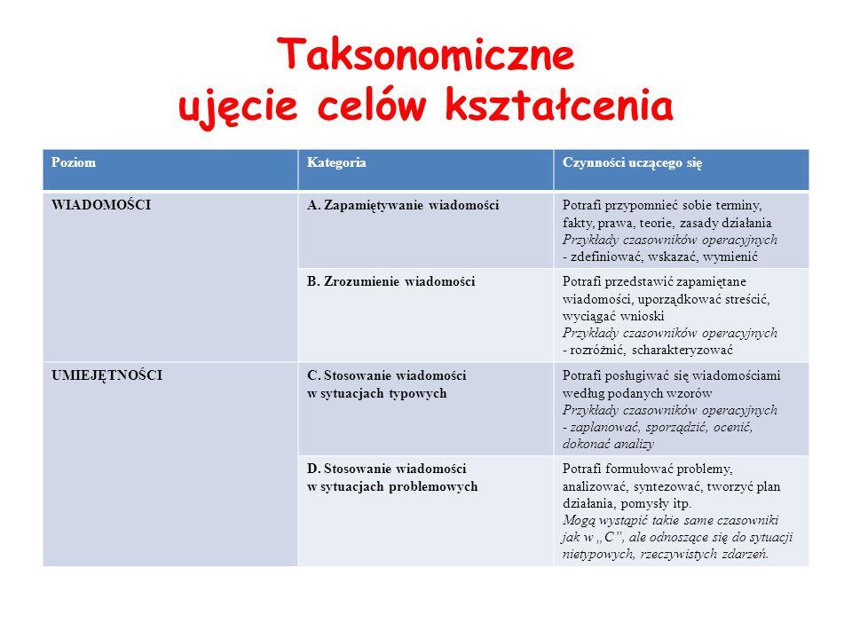 Taksonomiczne ujęcie celów kształcenia PoziomKategoriaCzynności uczącego się WIADOMOŚCIA.