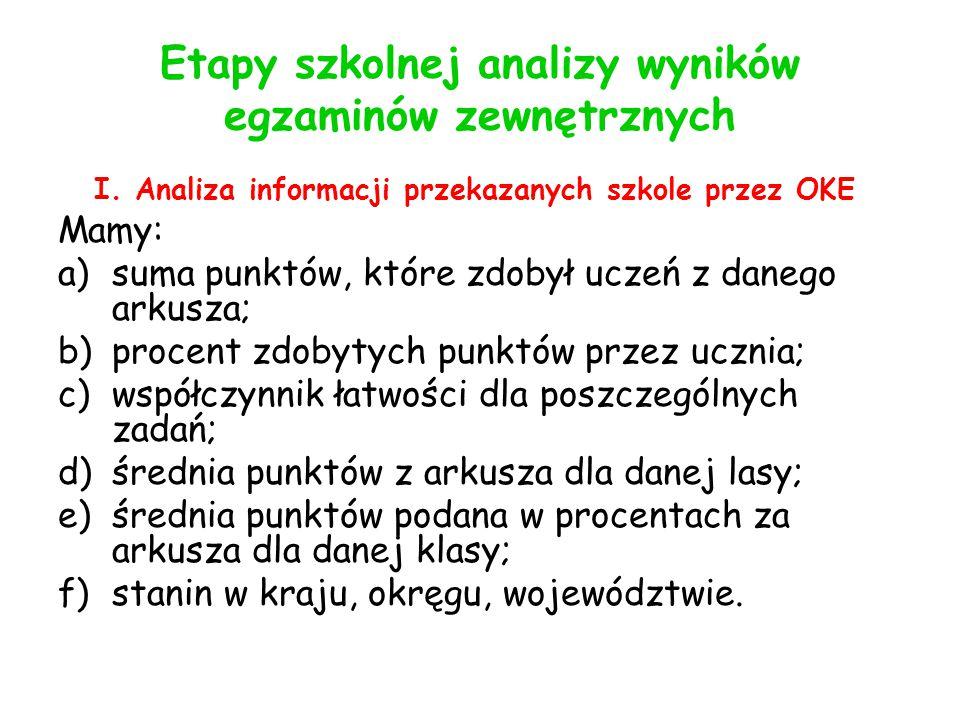 Etapy szkolnej analizy wyników egzaminów zewnętrznych I.