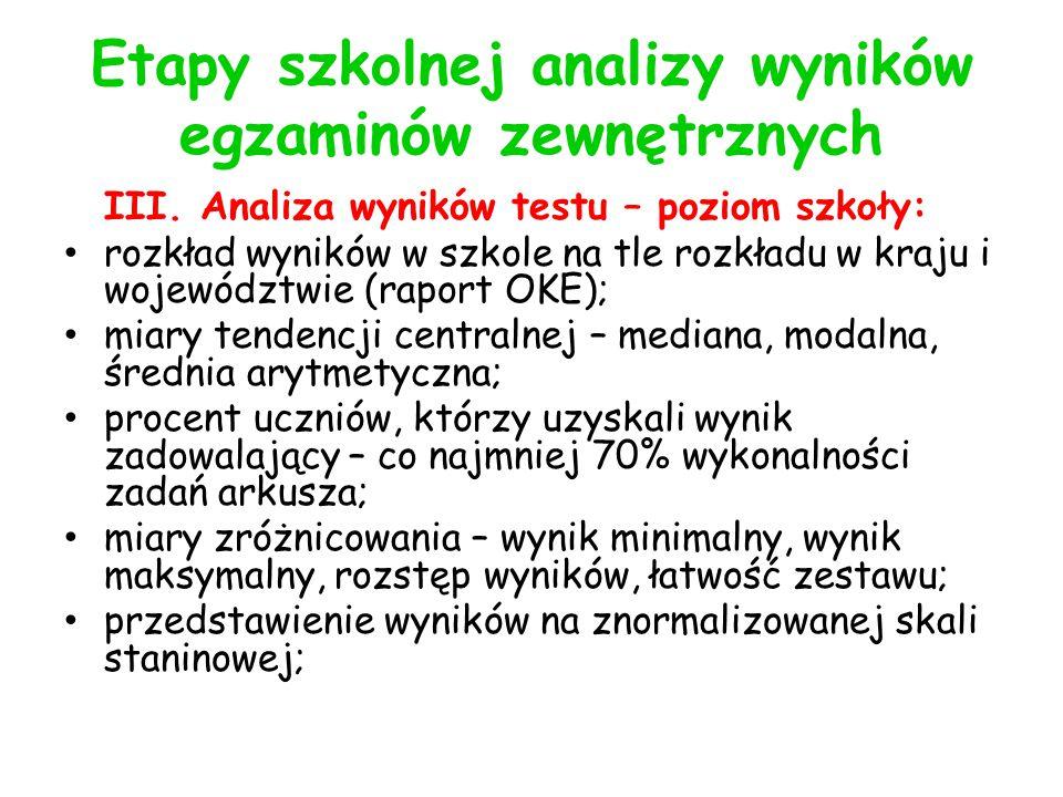 Etapy szkolnej analizy wyników egzaminów zewnętrznych III.