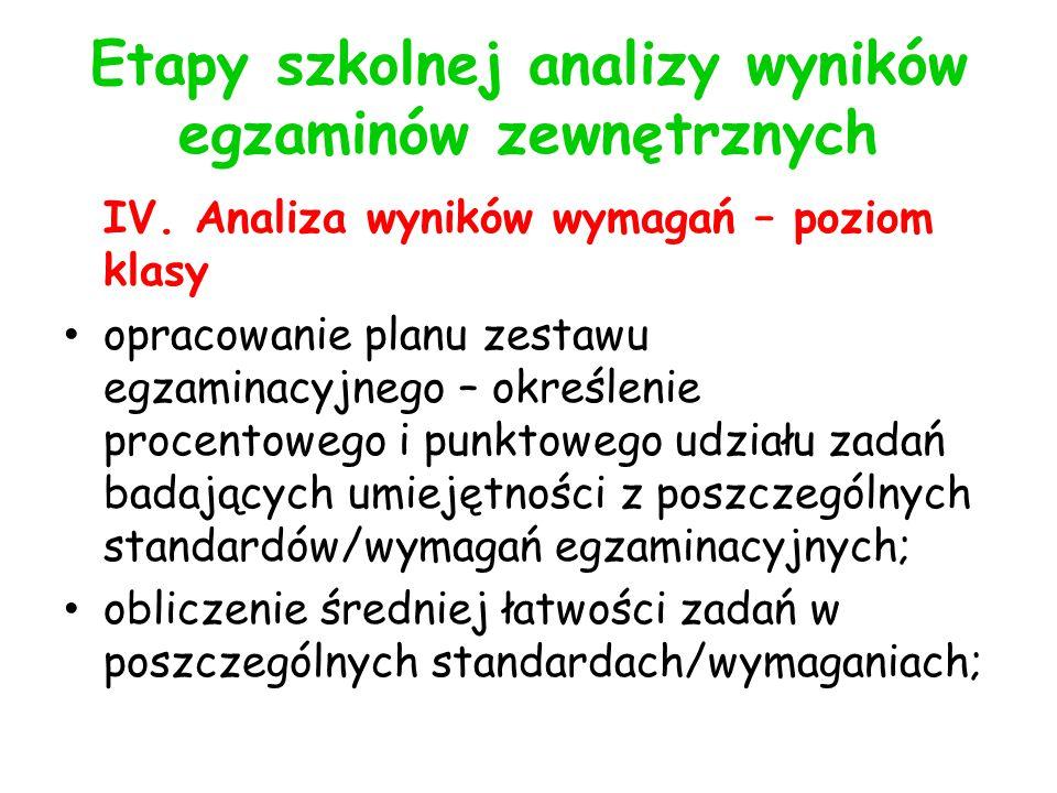 Etapy szkolnej analizy wyników egzaminów zewnętrznych IV.