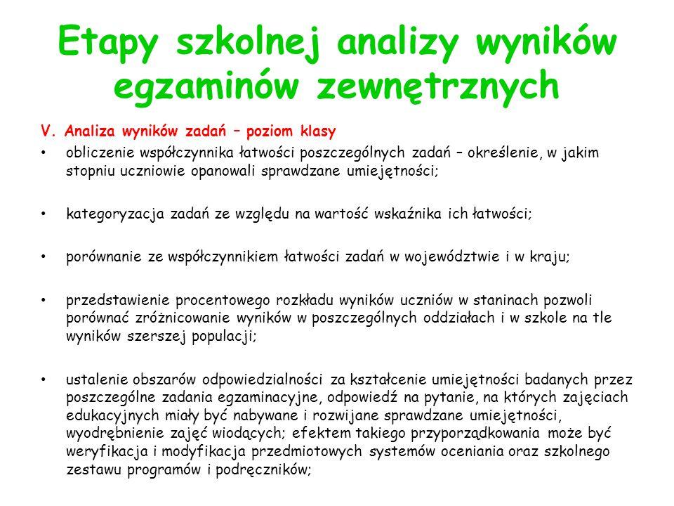 Etapy szkolnej analizy wyników egzaminów zewnętrznych V.
