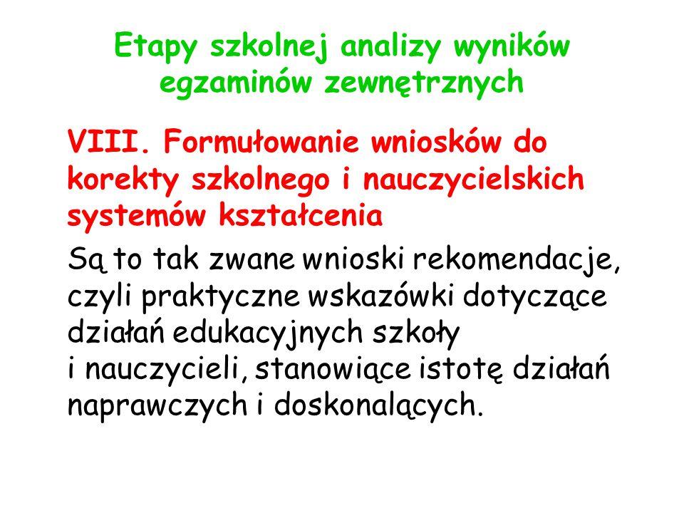 Etapy szkolnej analizy wyników egzaminów zewnętrznych VIII.