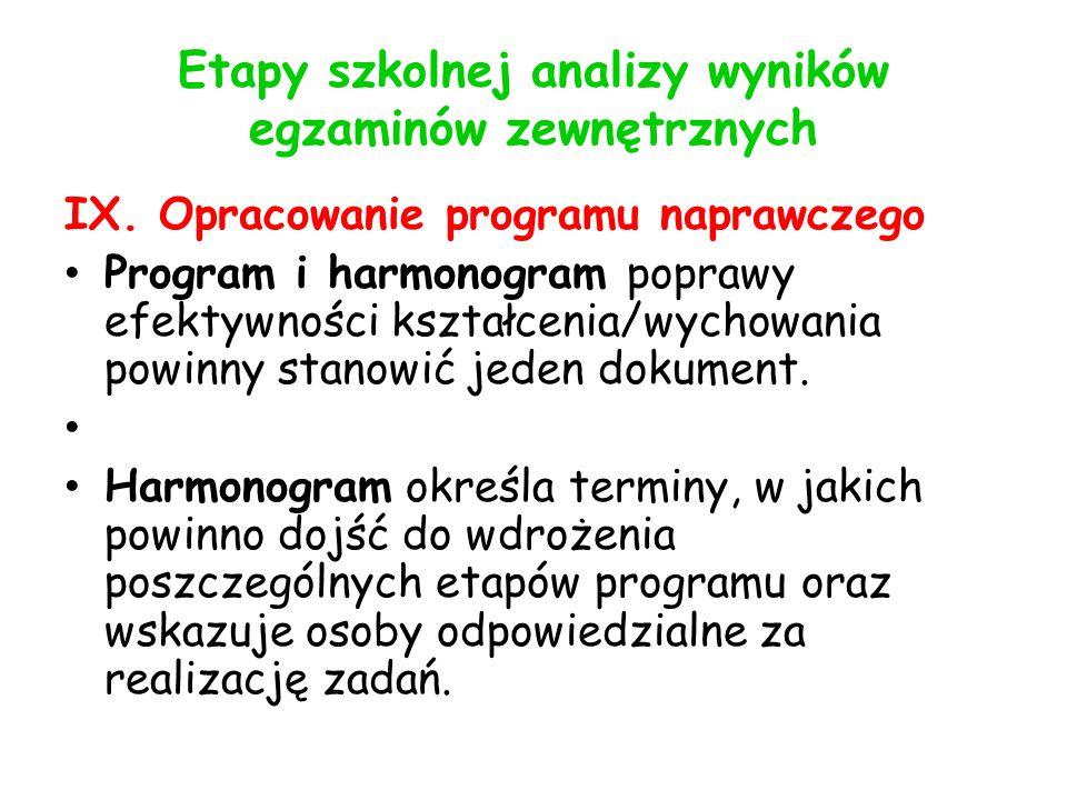 Etapy szkolnej analizy wyników egzaminów zewnętrznych IX.