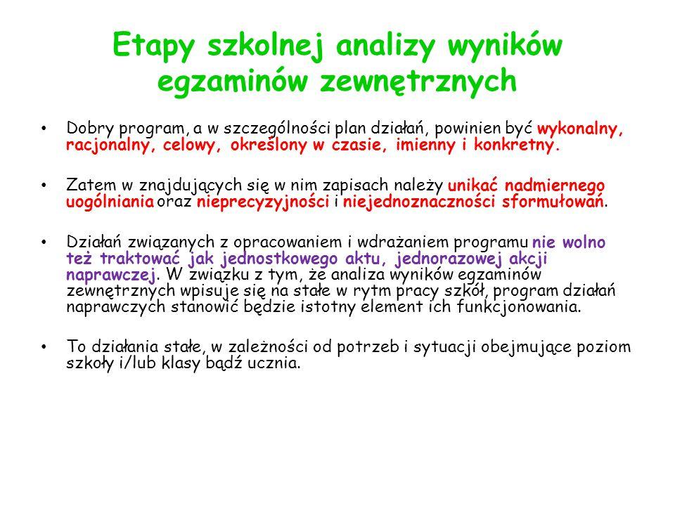 Etapy szkolnej analizy wyników egzaminów zewnętrznych Dobry program, a w szczególności plan działań, powinien być wykonalny, racjonalny, celowy, określony w czasie, imienny i konkretny.