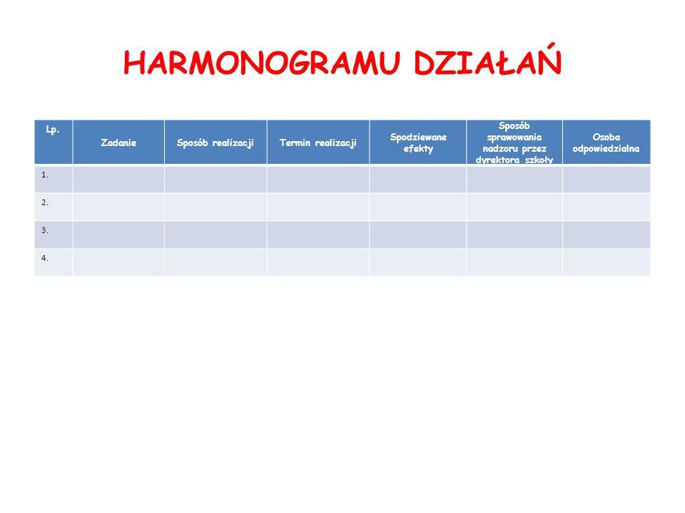 HARMONOGRAMU DZIAŁAŃ Lp.