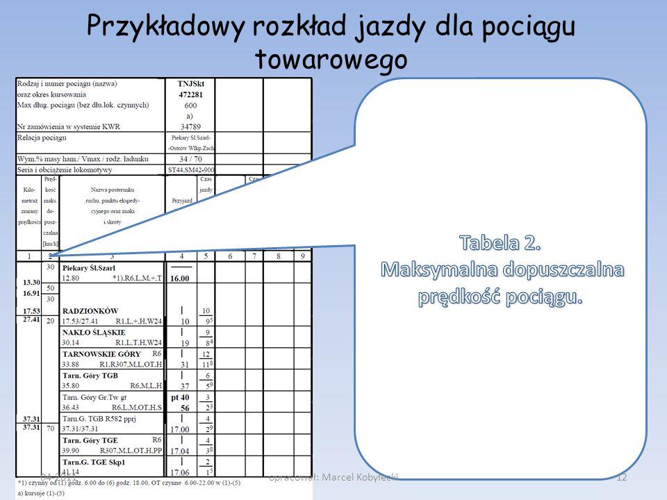 Przykładowy rozkład jazdy dla pociągu towarowego 04-201112opracował: Marcel Kobyłecki