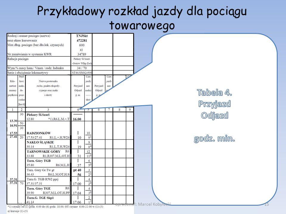 Przykładowy rozkład jazdy dla pociągu towarowego 04-201115opracował: Marcel Kobyłecki