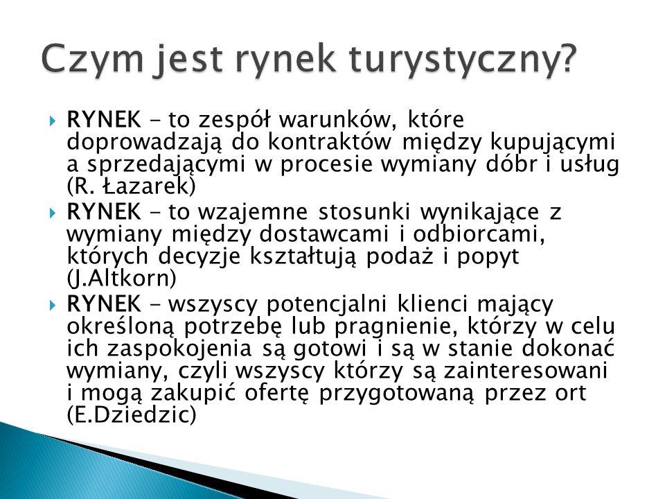  RYNEK - to zespół warunków, które doprowadzają do kontraktów między kupującymi a sprzedającymi w procesie wymiany dóbr i usług (R. Łazarek)  RYNEK