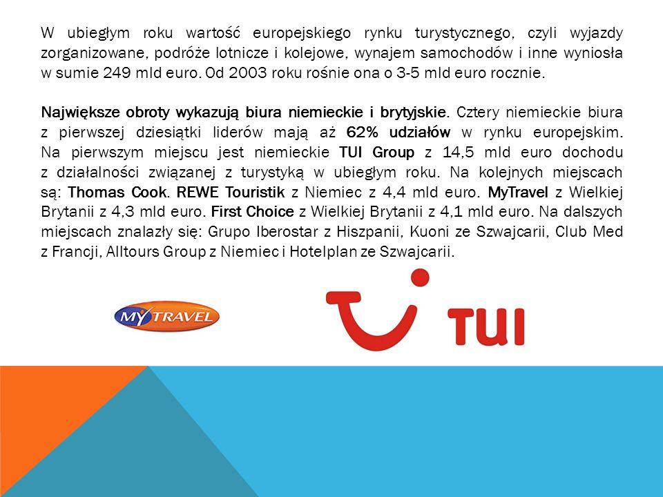 W Centralnej Ewidencji Organizatorów Turystki i Pośredników Turystycznych w Polsce zarejestrowanych jest 3757 organizatorów lub pośredników turystycznych, czyli o 2,3% więcej niż w ubiegłym roku.