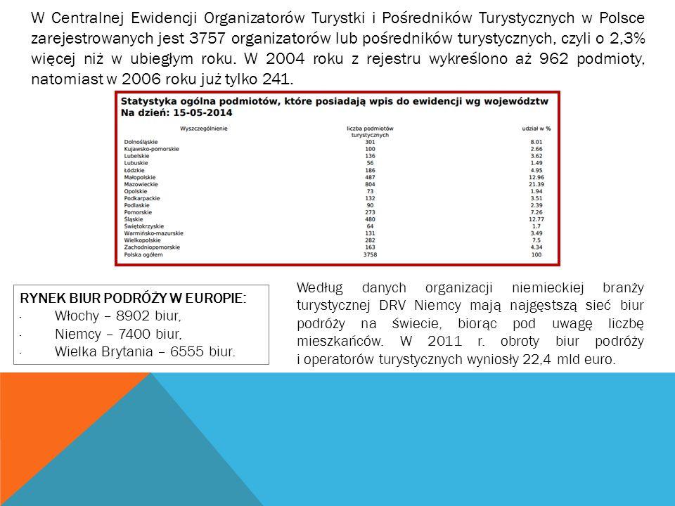 W Centralnej Ewidencji Organizatorów Turystki i Pośredników Turystycznych w Polsce zarejestrowanych jest 3757 organizatorów lub pośredników turystyczn