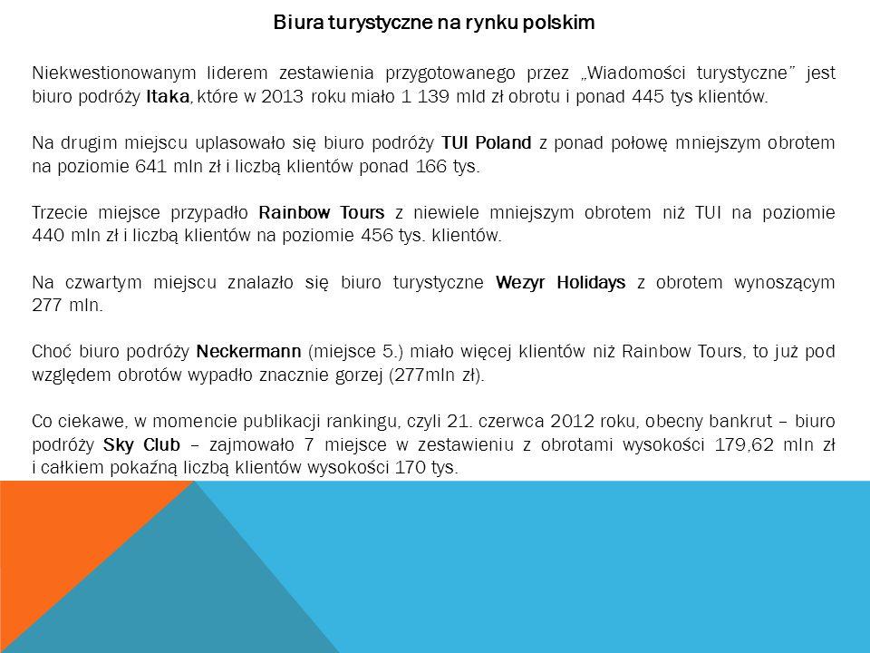 """Biura turystyczne na rynku polskim Niekwestionowanym liderem zestawienia przygotowanego przez """"Wiadomości turystyczne"""" jest biuro podróży Itaka, które"""