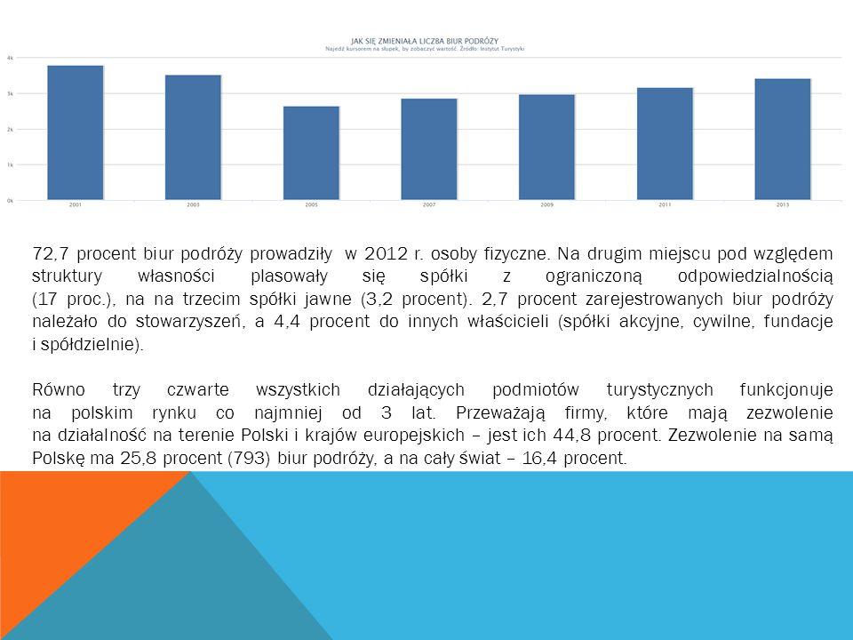72,7 procent biur podróży prowadziły w 2012 r. osoby fizyczne. Na drugim miejscu pod względem struktury własności plasowały się spółki z ograniczoną o