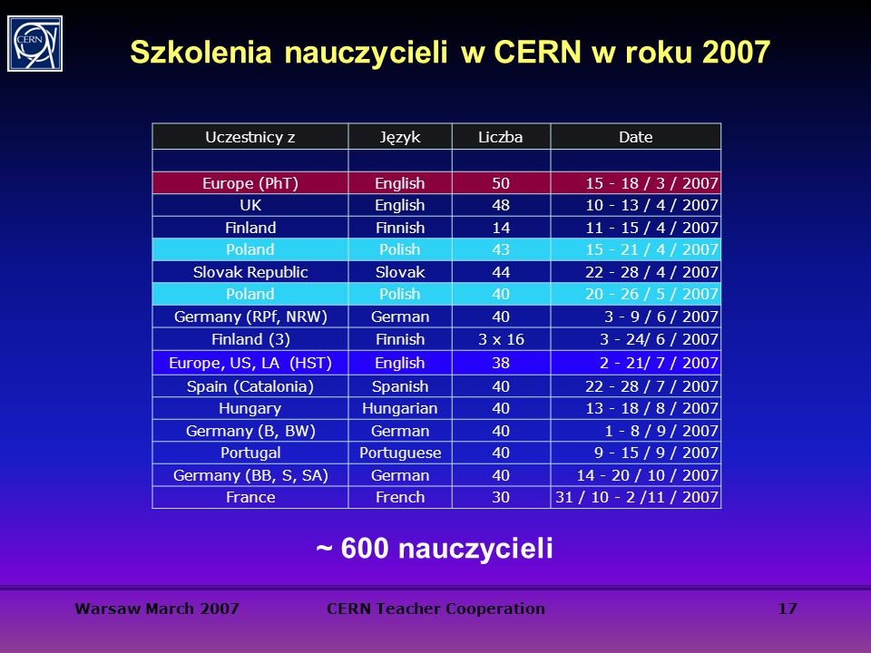 Warsaw March 2007CERN Teacher Cooperation17 Szkolenia nauczycieli w CERN w roku 2007 Uczestnicy zJęzykLiczbaDate Europe (PhT)English / 3 / 2007 UKEnglish / 4 / 2007 FinlandFinnish / 4 / 2007 PolandPolish / 4 / 2007 Slovak RepublicSlovak / 4 / 2007 PolandPolish / 5 / 2007 Germany (RPf, NRW)German / 6 / 2007 Finland (3)Finnish3 x / 6 / 2007 Europe, US, LA (HST)English / 7 / 2007 Spain (Catalonia)Spanish / 7 / 2007 HungaryHungarian / 8 / 2007 Germany (B, BW)German / 9 / 2007 PortugalPortuguese / 9 / 2007 Germany (BB, S, SA)German / 10 / 2007 FranceFrench3031 / /11 / 2007 ~ 600 nauczycieli