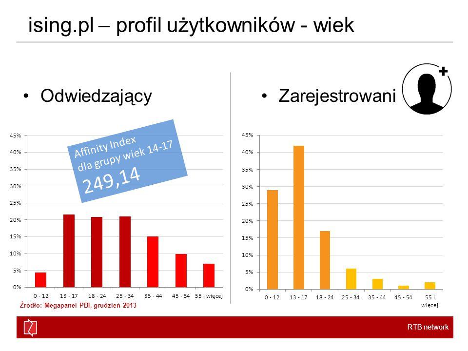 RTB network ising.pl – profil użytkowników - wiek OdwiedzającyZarejestrowani Affinity Index dla grupy wiek 14-17 249,14 Źródło: Megapanel PBI, grudzień 2013