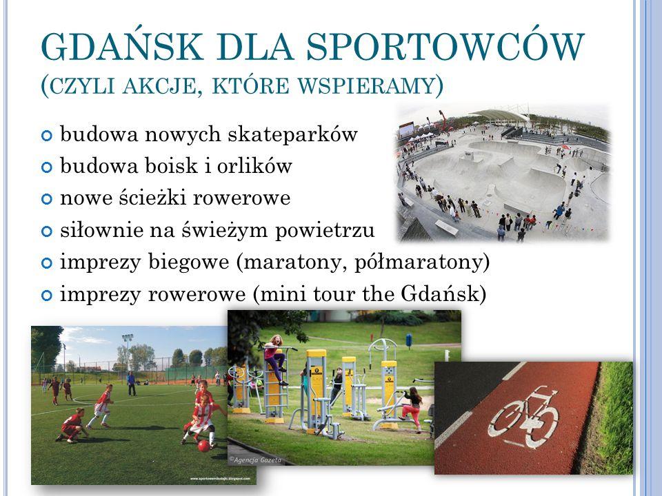 GDAŃSK DLA SPORTOWCÓW ( CZYLI AKCJE, KTÓRE WSPIERAMY ) budowa nowych skateparków budowa boisk i orlików nowe ścieżki rowerowe siłownie na świeżym powi