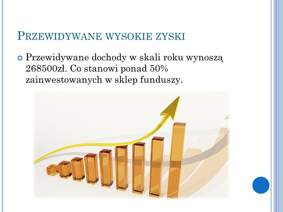 P RZEWIDYWANE WYSOKIE ZYSKI Przewidywane dochody w skali roku wynoszą 268500zł. Co stanowi ponad 50% zainwestowanych w sklep funduszy.