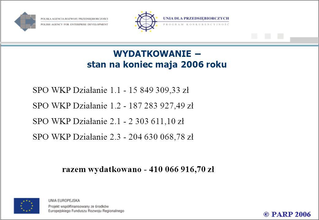 Wsparcie potencjalnych start-up, w szczególności spin-off 1.Początek działań: 2006 r.