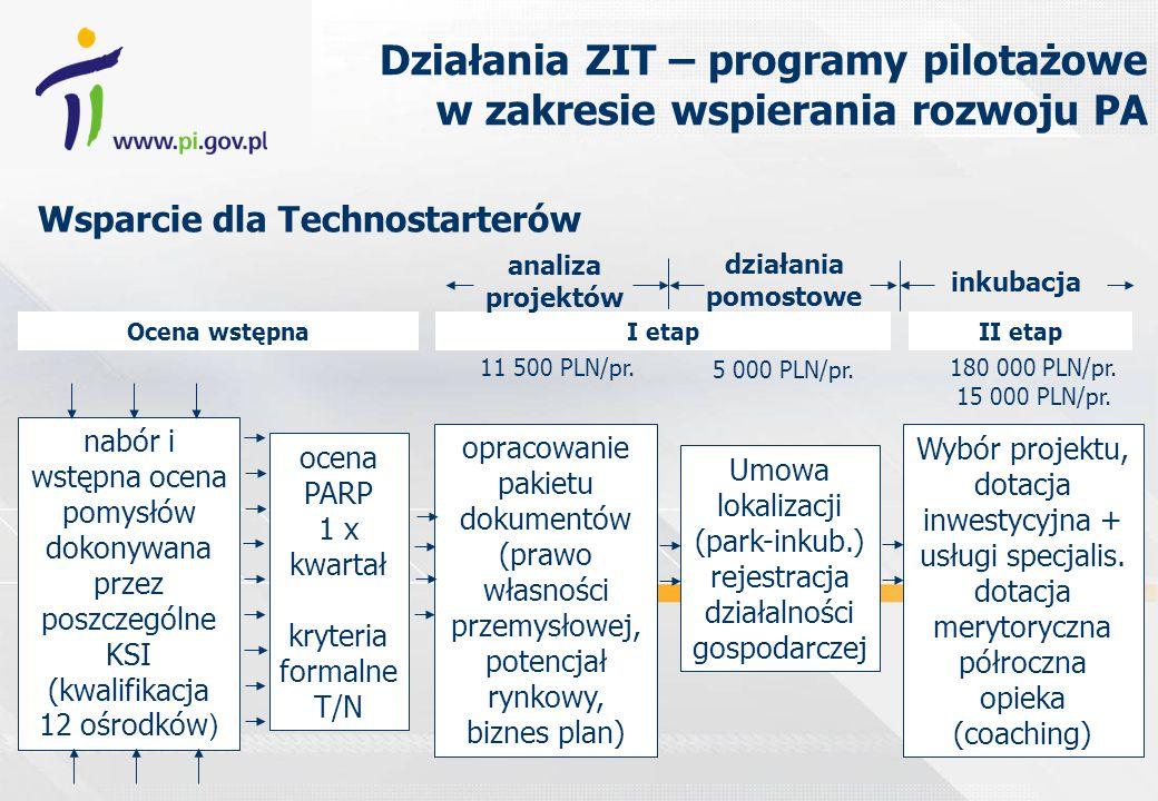 nabór i wstępna ocena pomysłów dokonywana przez poszczególne KSI (kwalifikacja 12 ośrodków ) ocena PARP 1 x kwartał kryteria formalne T/N opracowanie pakietu dokumentów (prawo własności przemysłowej, potencjał rynkowy, biznes plan) Umowa lokalizacji (park-inkub.) rejestracja działalności gospodarczej Wybór projektu, dotacja inwestycyjna + usługi specjalis.
