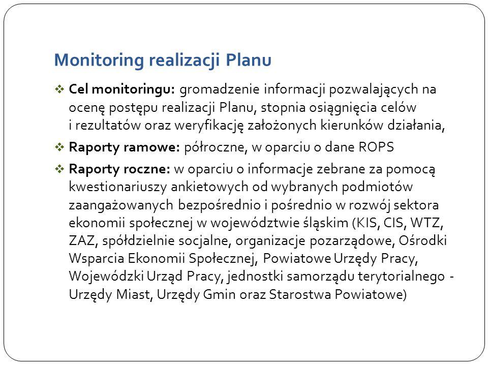 Monitoring realizacji Planu  Cel monitoringu: gromadzenie informacji pozwalających na ocenę postępu realizacji Planu, stopnia osiągnięcia celów i rezultatów oraz weryfikację założonych kierunków działania,  Raporty ramowe: półroczne, w oparciu o dane ROPS  Raporty roczne: w oparciu o informacje zebrane za pomocą kwestionariuszy ankietowych od wybranych podmiotów zaangażowanych bezpośrednio i pośrednio w rozwój sektora ekonomii społecznej w województwie śląskim (KIS, CIS, WTZ, ZAZ, spółdzielnie socjalne, organizacje pozarządowe, Ośrodki Wsparcia Ekonomii Społecznej, Powiatowe Urzędy Pracy, Wojewódzki Urząd Pracy, jednostki samorządu terytorialnego - Urzędy Miast, Urzędy Gmin oraz Starostwa Powiatowe)