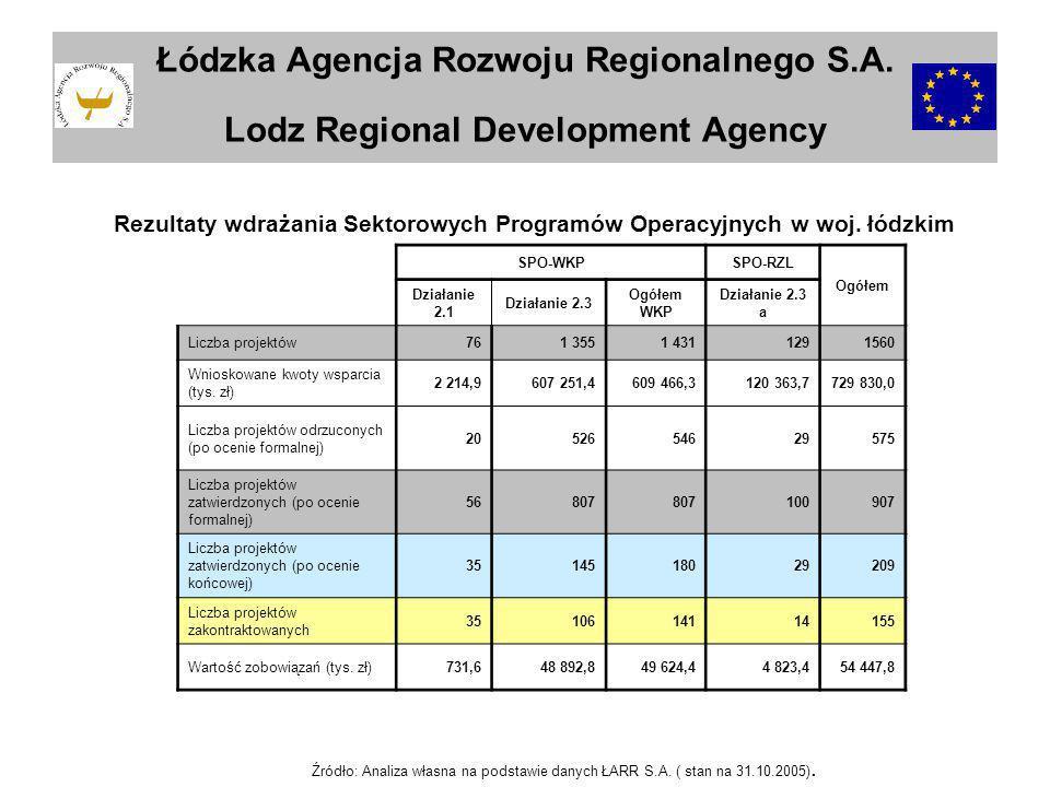 Łódzka Agencja Rozwoju Regionalnego S.A. Lodz Regional Development Agency SPO-WKPSPO-RZL Ogółem Działanie 2.1 Działanie 2.3 Ogółem WKP Działanie 2.3 a