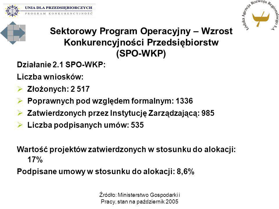 Źródło: Ministerstwo Gospodarki i Pracy, stan na październik 2005 Sektorowy Program Operacyjny – Wzrost Konkurencyjności Przedsiębiorstw (SPO-WKP) Dzi