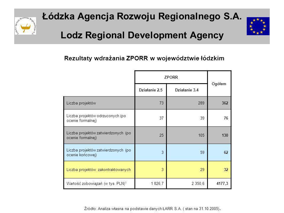Łódzka Agencja Rozwoju Regionalnego S.A. Lodz Regional Development Agency ZPORR Ogółem Działanie 2.5Działanie 3.4 Liczba projektów73289362 Liczba proj