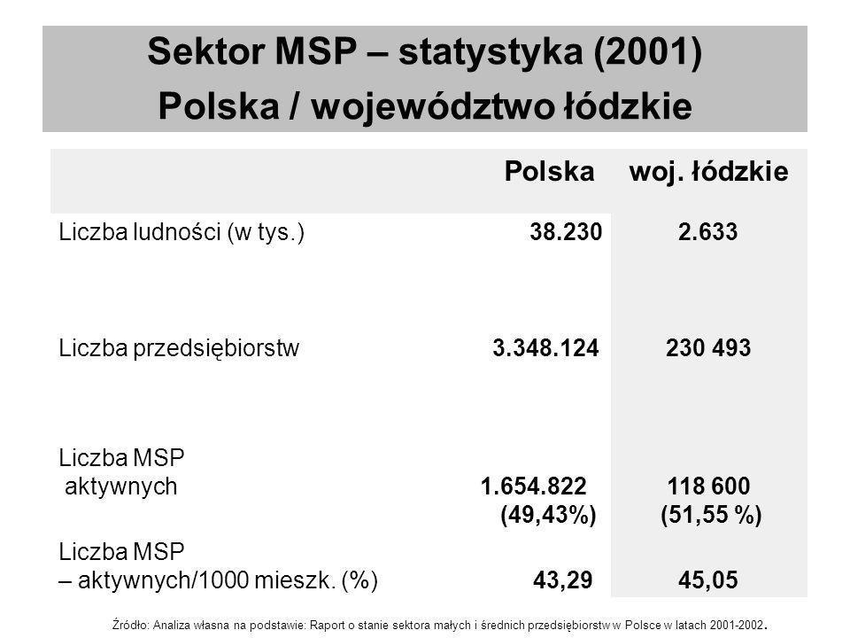 Polskawoj. łódzkie Liczba ludności (w tys.) 38.2302.633 Liczba przedsiębiorstw 3.348.124230 493 Liczba MSP aktywnych 1.654.822 (49,43%) 118 600 (51,55