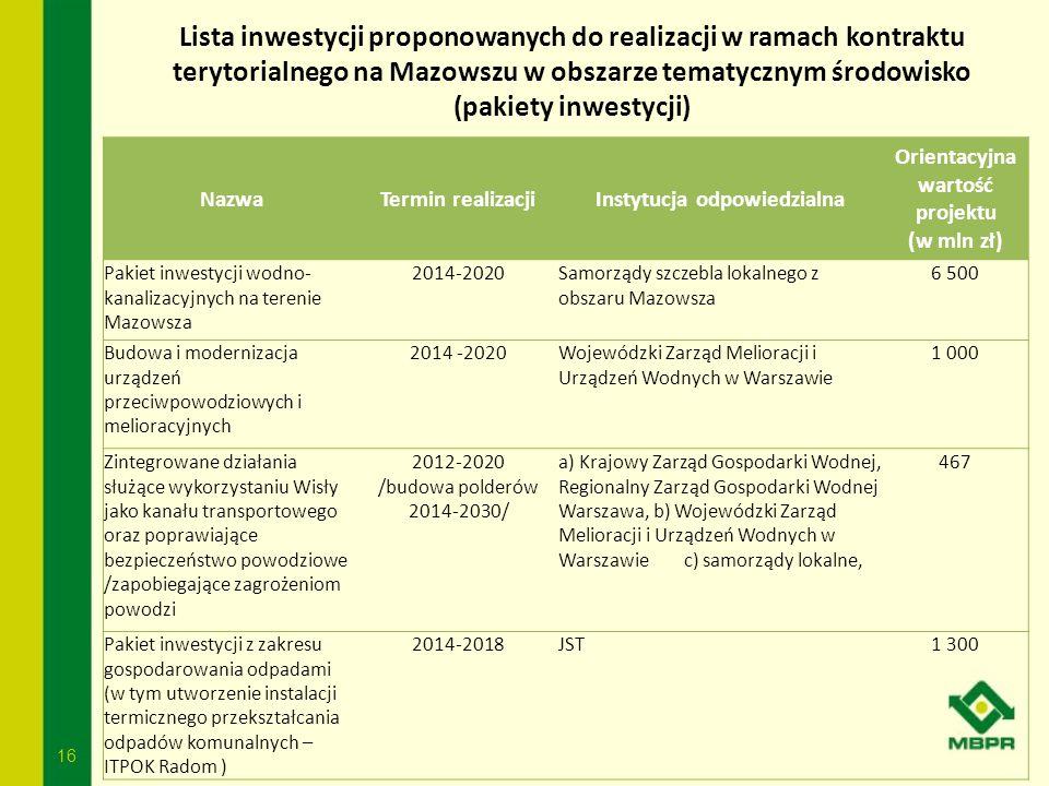 16 Lista inwestycji proponowanych do realizacji w ramach kontraktu terytorialnego na Mazowszu w obszarze tematycznym środowisko (pakiety inwestycji) N