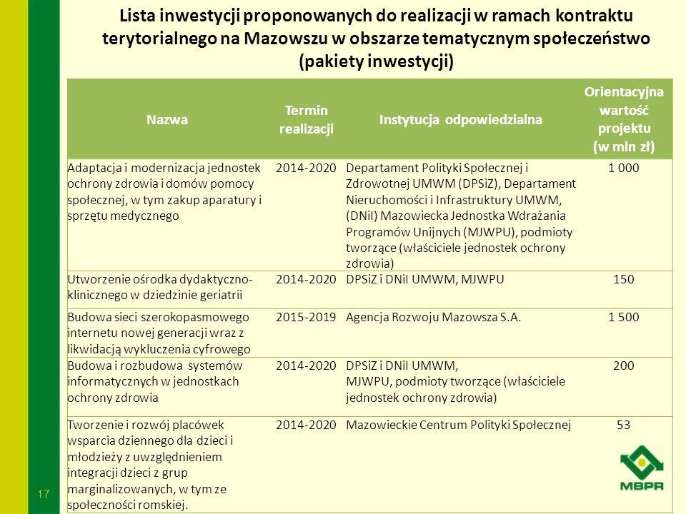 17 Lista inwestycji proponowanych do realizacji w ramach kontraktu terytorialnego na Mazowszu w obszarze tematycznym społeczeństwo (pakiety inwestycji