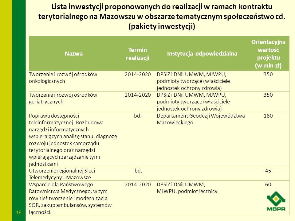 18 Lista inwestycji proponowanych do realizacji w ramach kontraktu terytorialnego na Mazowszu w obszarze tematycznym społeczeństwo cd. (pakiety inwest