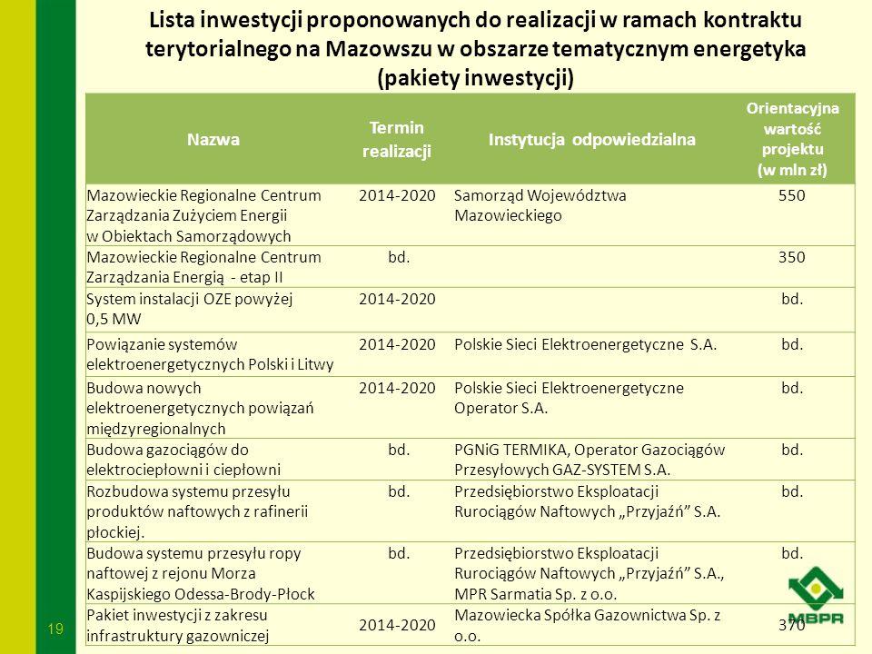 19 Lista inwestycji proponowanych do realizacji w ramach kontraktu terytorialnego na Mazowszu w obszarze tematycznym energetyka (pakiety inwestycji) N