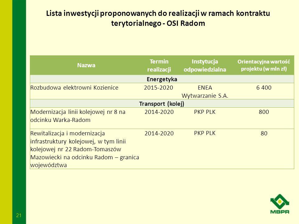 21 Lista inwestycji proponowanych do realizacji w ramach kontraktu terytorialnego - OSI Radom Nazwa Termin realizacji Instytucja odpowiedzialna Orient