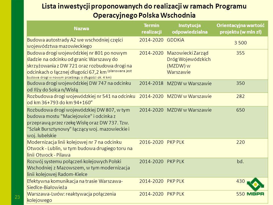 23 Lista inwestycji proponowanych do realizacji w ramach Programu Operacyjnego Polska Wschodnia Nazwa Termin realizacji Instytucja odpowiedzialna Orie