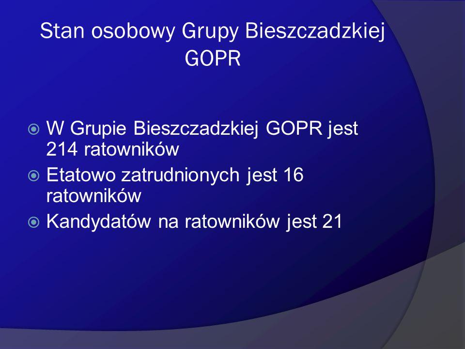 Stan osobowy Grupy Bieszczadzkiej GOPR  W Grupie Bieszczadzkiej GOPR jest 214 ratowników  Etatowo zatrudnionych jest 16 ratowników  Kandydatów na r