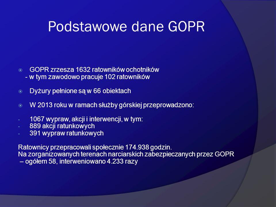 Podstawowe dane GOPR  GOPR zrzesza 1632 ratowników ochotników - w tym zawodowo pracuje 102 ratowników  Dyżury pełnione są w 66 obiektach  W 2013 ro