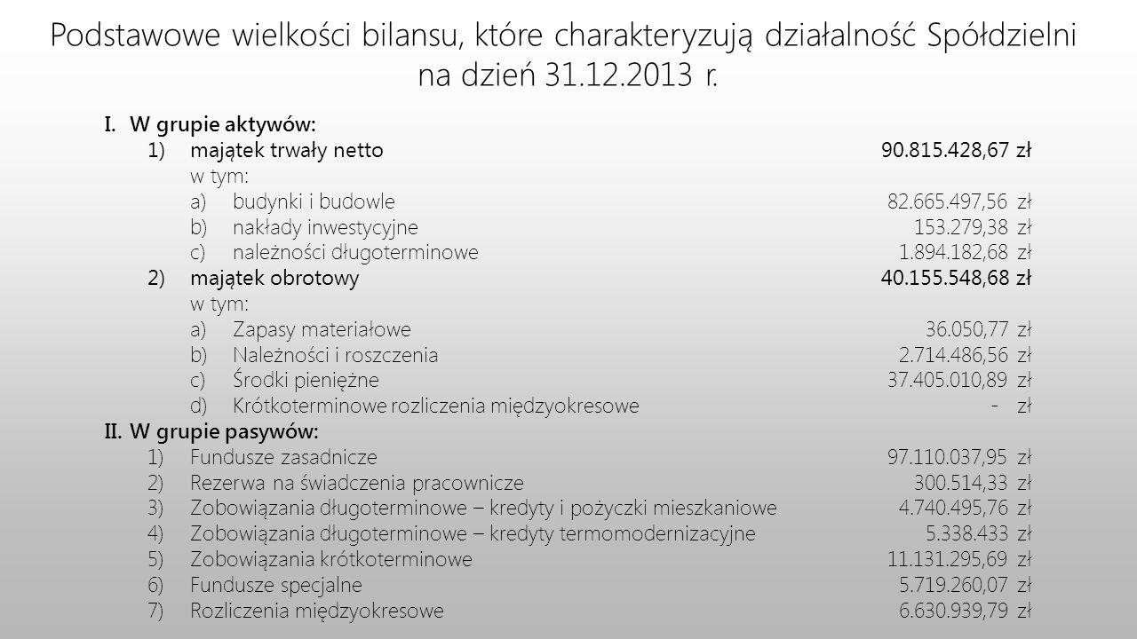 Podstawowe wielkości bilansu, które charakteryzują działalność Spółdzielni na dzień 31.12.2013 r. I. W grupie aktywów: 1)majątek trwały netto w tym: a