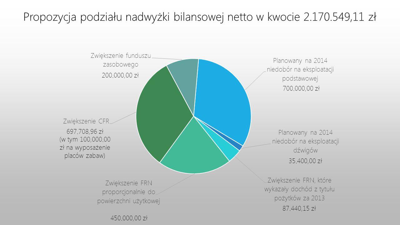 Propozycja podziału nadwyżki bilansowej netto w kwocie 2.170.549,11 zł 697.708,96 zł (w tym 100,000.00 zł na wyposażenie placów zabaw) 450.000,00 zł 8