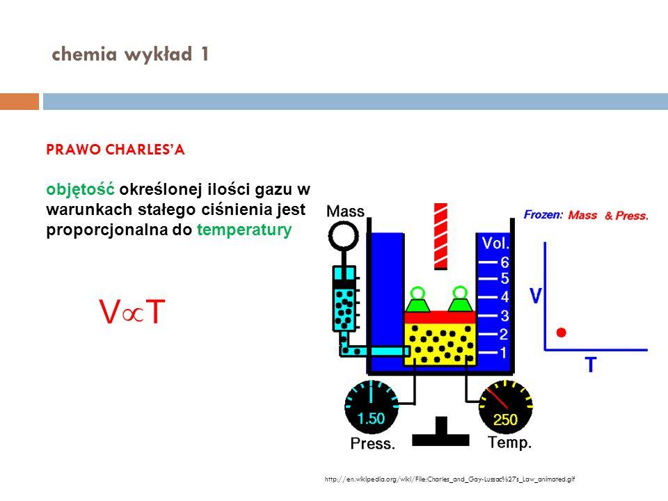 chemia wykład 1 PRAWO CHARLES'A objętość określonej ilości gazu w warunkach stałego ciśnienia jest proporcjonalna do temperatury VTVT http://en.wiki