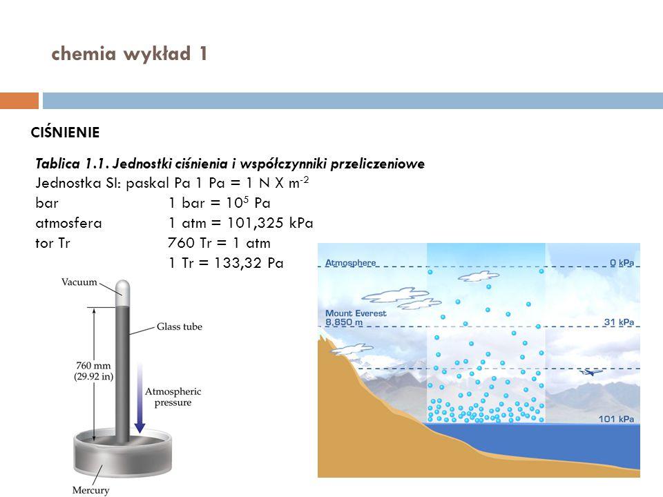 chemia wykład 1 Tablica 1.1. Jednostki ciśnienia i współczynniki przeliczeniowe Jednostka SI: paskal Pa 1 Pa = 1 N X m -2 bar 1 bar = 10 5 Pa atmosfer
