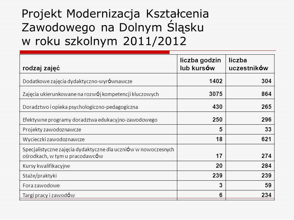 Projekt Modernizacja Kształcenia Zawodowego na Dolnym Śląsku w roku szkolnym 2011/2012 rodzaj zajęć liczba godzin lub kurs ó w liczba uczestnik ó w Do