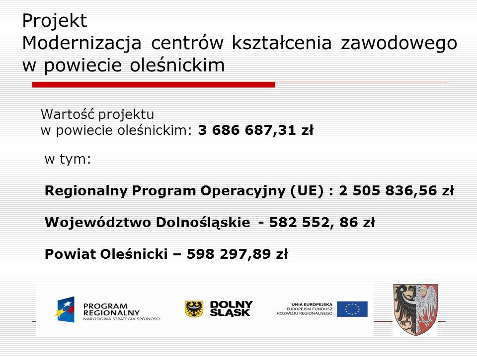 Projekt Modernizacja centrów kształcenia zawodowego w powiecie oleśnickim w tym: Regionalny Program Operacyjny (UE) : 2 505 836,56 zł Województwo Doln