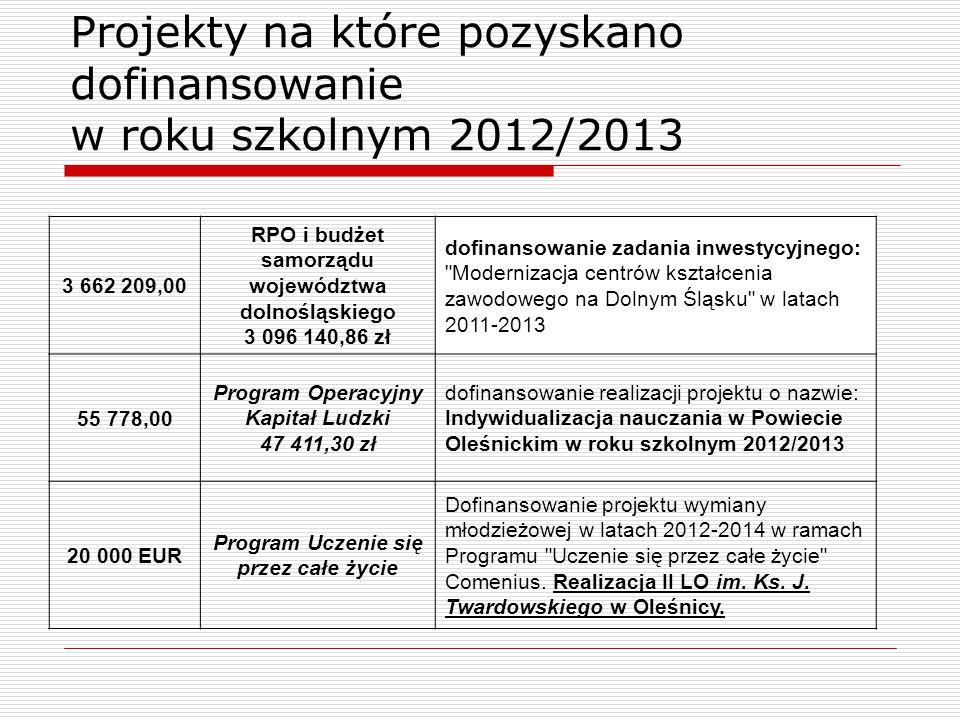 Projekty na które pozyskano dofinansowanie w roku szkolnym 2012/2013 3 662 209,00 RPO i budżet samorządu województwa dolnośląskiego 3 096 140,86 zł do