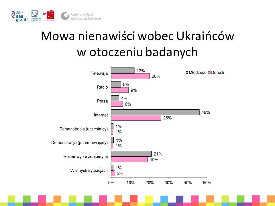 Mowa nienawiści wobec Ukraińców w otoczeniu badanych