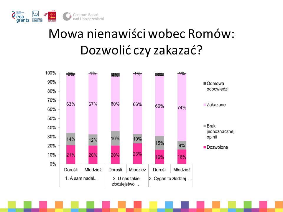 Mowa nienawiści wobec Romów w otoczeniu badanych