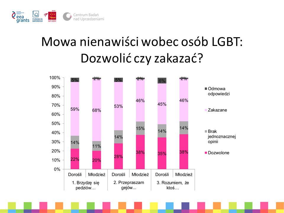 Mowa nienawiści wobec osób LGBT w otoczeniu badanych