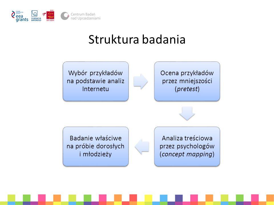Struktura badania Wybór przykładów na podstawie analiz Internetu Ocena przykładów przez mniejszości (pretest) Analiza treściowa przez psychologów (con