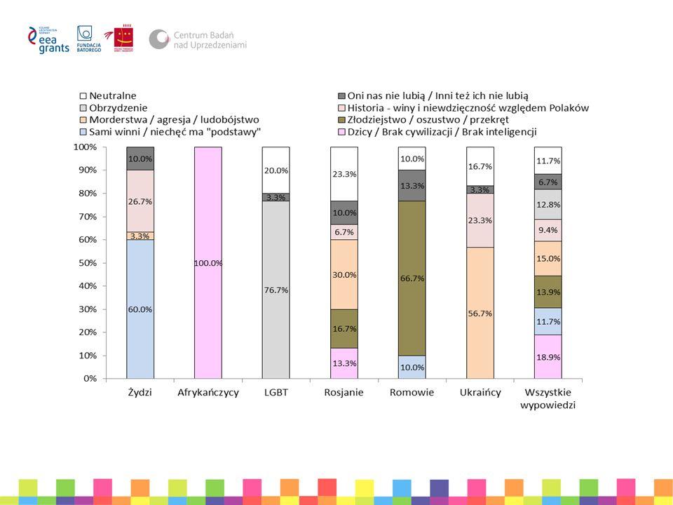 Struktura badania 4.Badanie właściwe – Sondaż na reprezentatywnej losowej próbie dorosłych Polaków (N = 1007) – Sondaż na reprezentatywnej losowej próbie młodzieży w wieku 16-18 lat (N = 653) – Pomiar ocen podanych przykładów mowy nienawiści (dopuszczalne-zakazane) – Pomiar zmiennych psychologicznych, społecznych i demograficznych wyjaśniających postawy – Pomiar obecności mowy nienawiści w otoczeniu