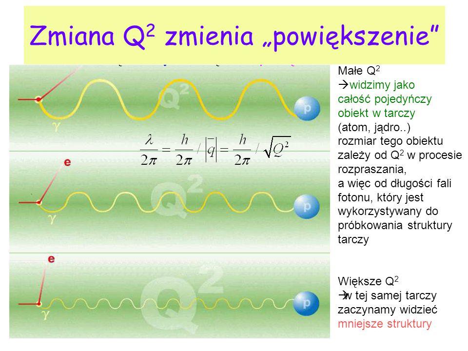 """Zmiana Q 2 zmienia """"powiększenie"""" Małe Q 2  widzimy jako całość pojedyńczy obiekt w tarczy (atom, jądro..) rozmiar tego obiektu zależy od Q 2 w proce"""