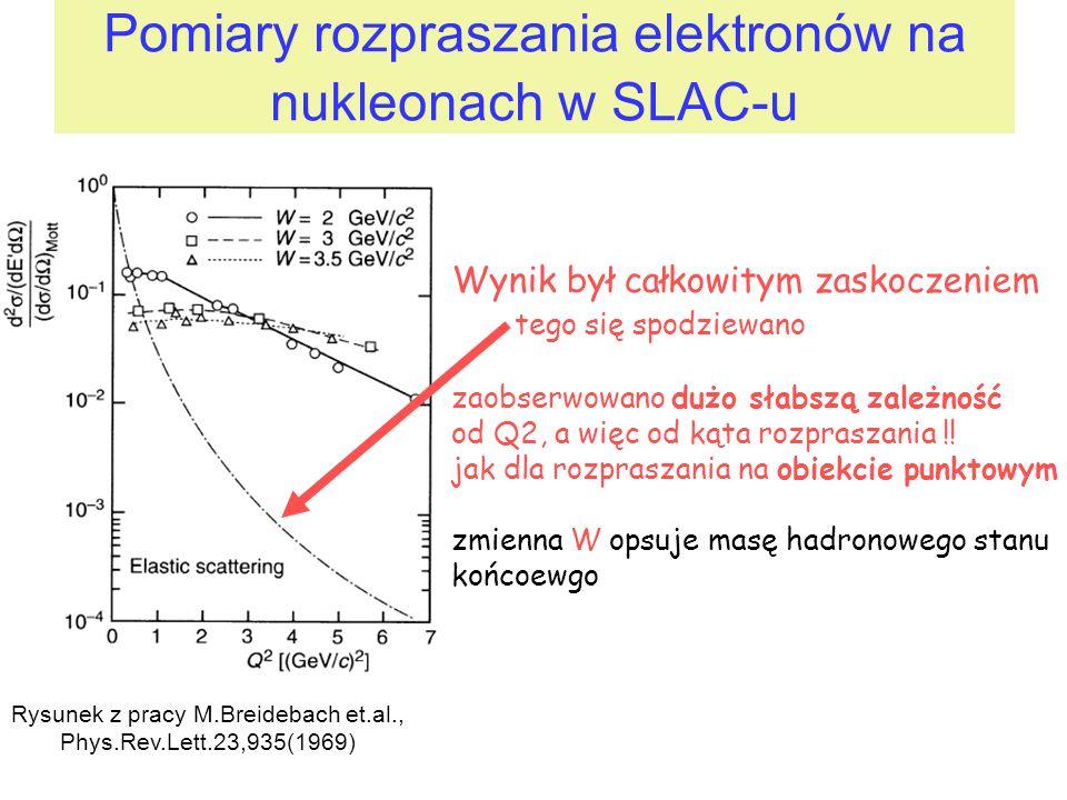 Pomiary rozpraszania elektronów na nukleonach w SLAC-u Wynik był całkowitym zaskoczeniem tego się spodziewano zaobserwowano dużo słabszą zależność od Q2, a więc od kąta rozpraszania !.