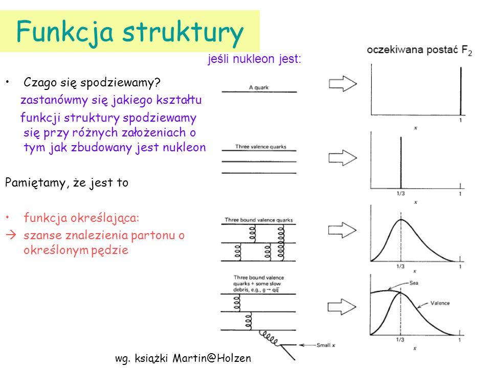 Funkcja struktury Czago się spodziewamy? zastanówmy się jakiego kształtu funkcji struktury spodziewamy się przy różnych założeniach o tym jak zbudowan